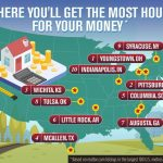 Where You Get the Most House for Your Money